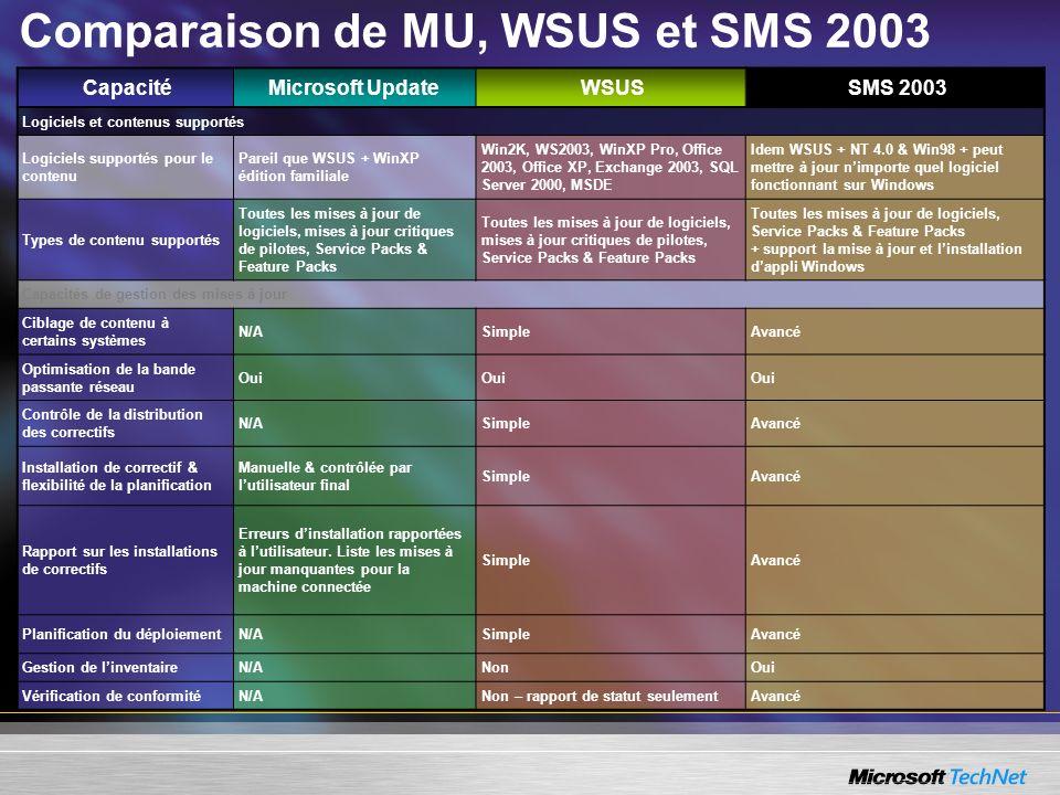 Comparaison de MU, WSUS et SMS 2003 CapacitéMicrosoft UpdateWSUSSMS 2003 Logiciels et contenus supportés Logiciels supportés pour le contenu Pareil qu