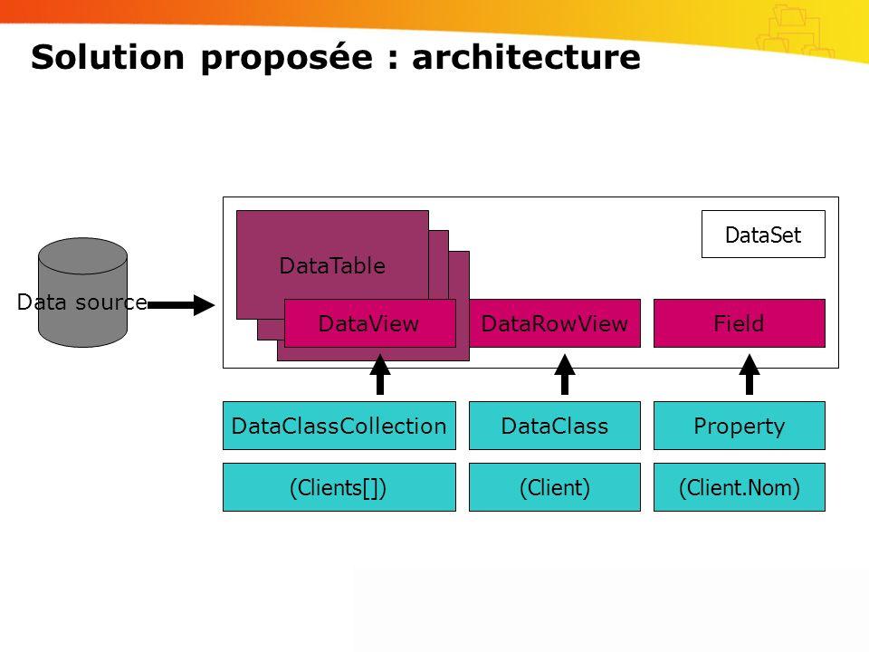 DataTable DataSet Solution proposée : architecture Data source DataViewField DataClassCollectionDataClassProperty DataRowView (Clients[]) (Client)(Cli