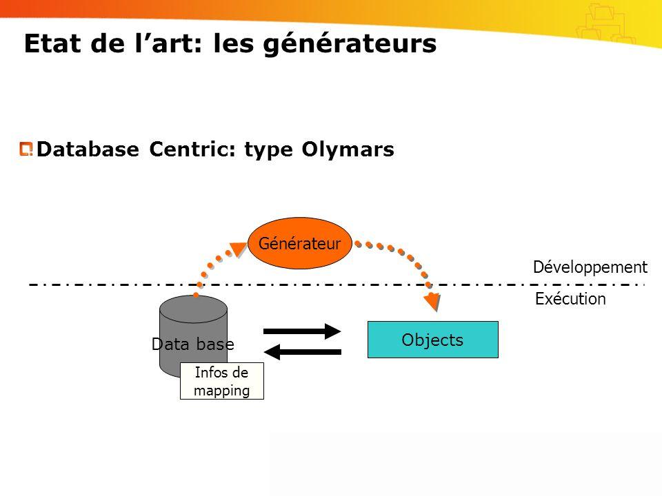 Etat de lart: les générateurs Data base Objects Database Centric: type Olymars Infos de mapping Générateur Développement Exécution