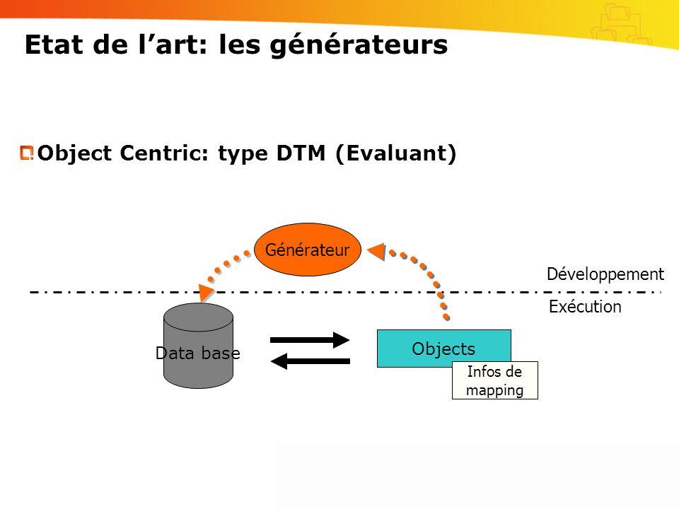 Etat de lart: les générateurs Data base Objects Object Centric: type DTM (Evaluant) Infos de mapping Générateur Développement Exécution