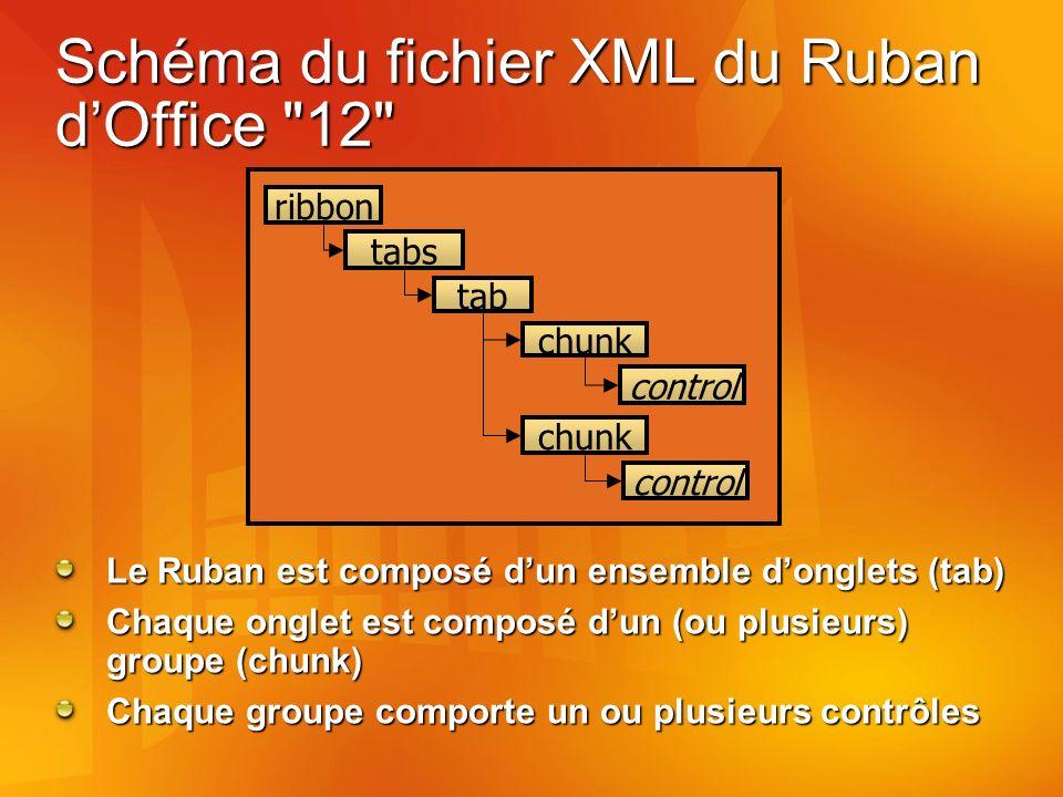 Schéma du fichier XML du Ruban dOffice 12 Le Ruban est composé dun ensemble donglets (tab) Chaque onglet est composé dun (ou plusieurs) groupe (chunk) Chaque groupe comporte un ou plusieurs contrôles ribbon tabs tab chunk control chunk control