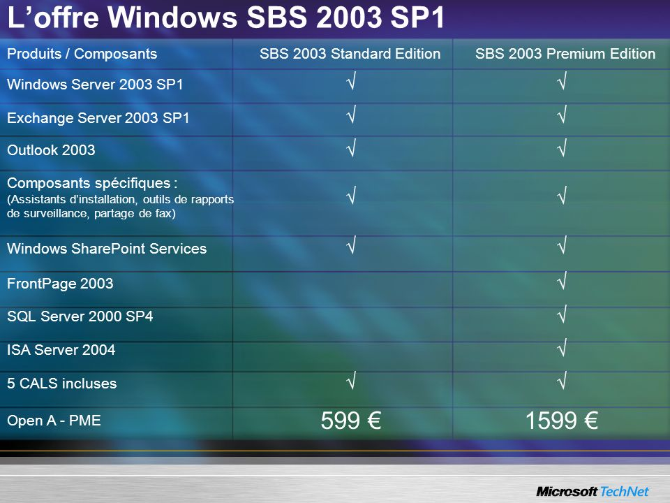 Produits / ComposantsSBS 2003 Standard Edition SBS 2003 Premium Edition Windows Server 2003 SP1 Exchange Server 2003 SP1 Outlook 2003 Composants spéci