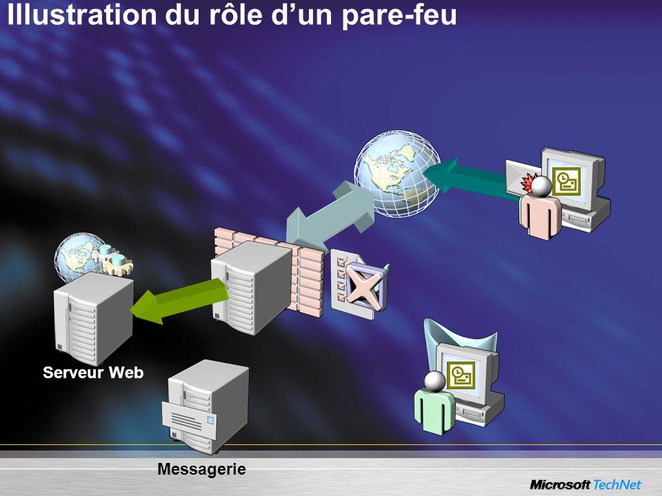 Illustration du rôle dun pare-feu Serveur Web Messagerie