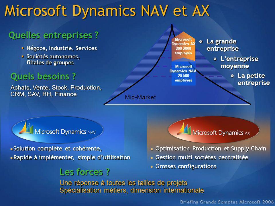 Microsoft Dynamics NAV et AX Négoce, Industrie, Services Négoce, Industrie, Services Sociétés autonomes, filiales de groupes Sociétés autonomes, filia