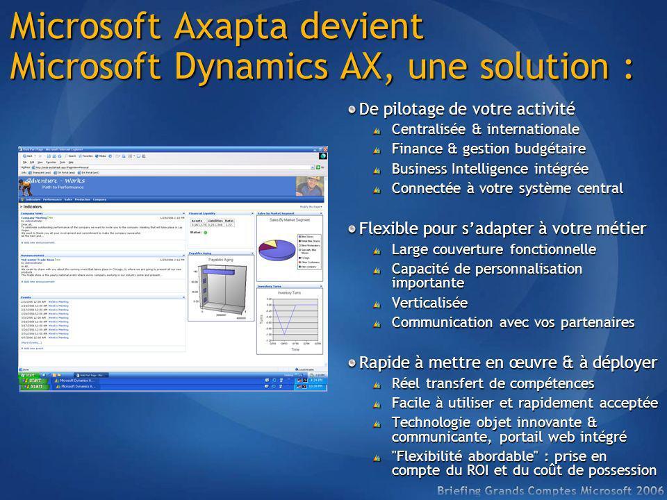 Microsoft Axapta devient Microsoft Dynamics AX, une solution : De pilotage de votre activité Centralisée & internationale Finance & gestion budgétaire
