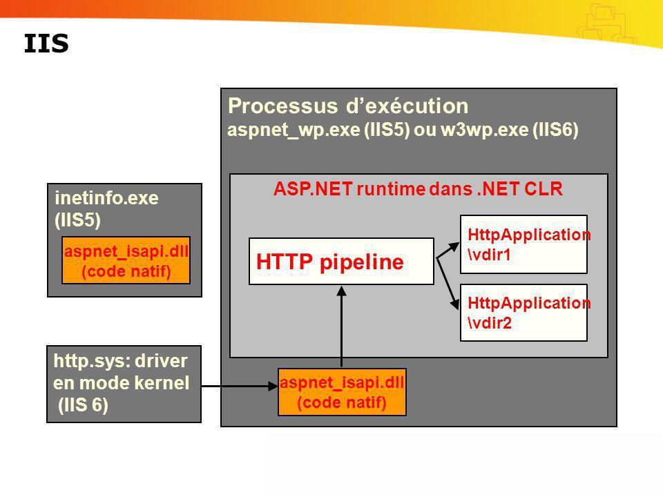 IIS Processus dexécution aspnet_wp.exe (IIS5) ou w3wp.exe (IIS6) ASP.NET runtime dans.NET CLR inetinfo.exe (IIS5) HTTP pipeline aspnet_isapi.dll (code