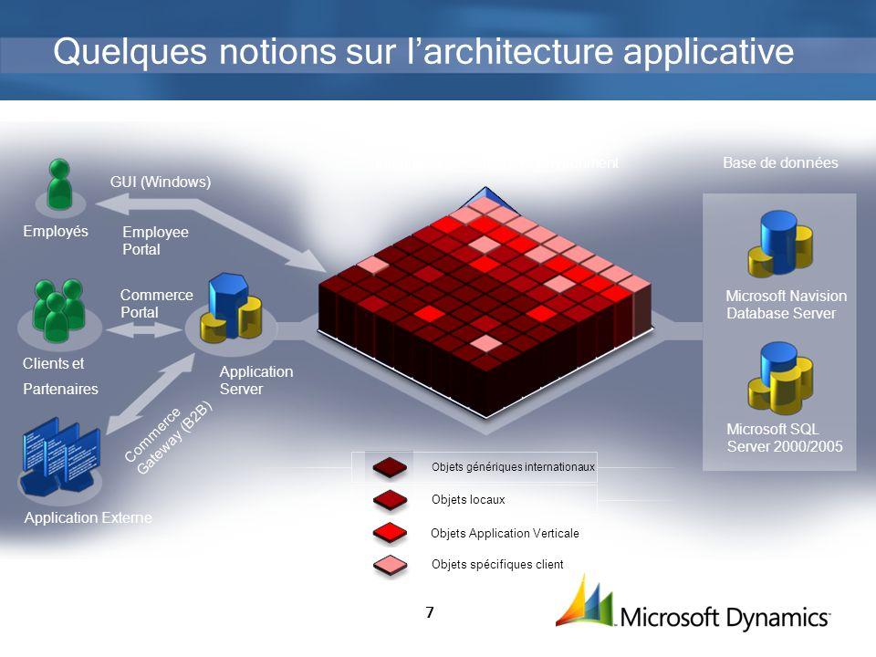 7 Quelques notions sur larchitecture applicative Application Externe Clients et Partenaires Employés Application Server GUI (Windows) Commerce Portal