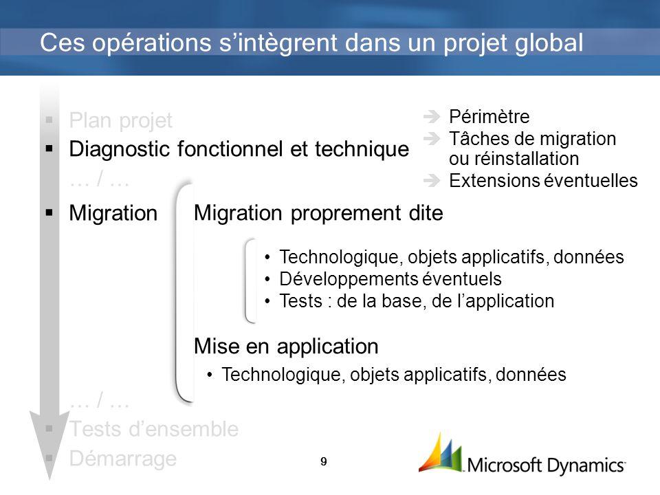 9 Plan projet Diagnostic fonctionnel et technique … / … Migration … / … Tests densemble Démarrage Périmètre Tâches de migration ou réinstallation Exte
