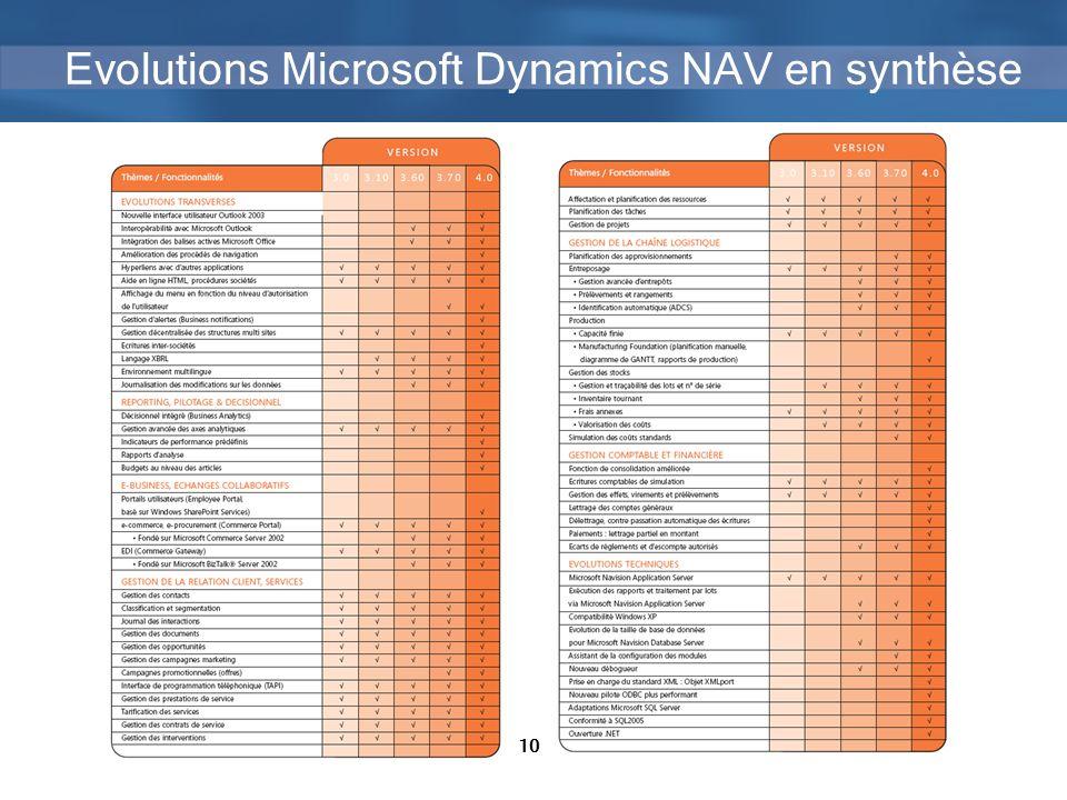 10 Evolutions Microsoft Dynamics NAV en synthèse