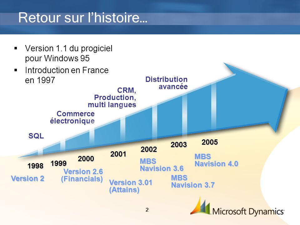 2 Retour sur lhistoire… Version 1.1 du progiciel pour Windows 95 Introduction en France en 1997 1998 Version 2 1999 2000 Commerce électronique 2001 CR