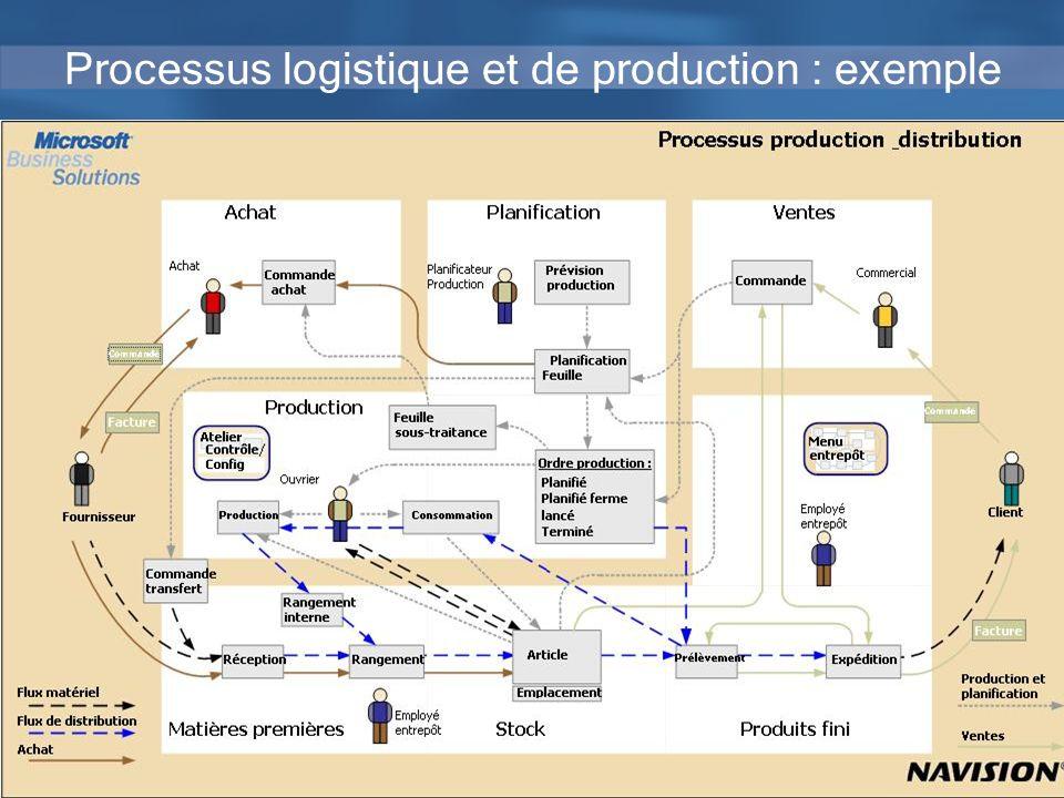 31 Processus logistique et de production : exemple