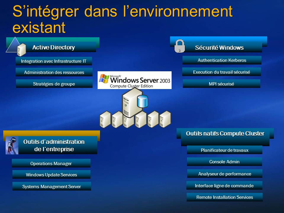 Sintégrer dans lenvironnement existant Active Directory Outils dadministration de lentreprise Sécurité Windows Outils natifs Compute Cluster Operations Manager Systems Management Server Windows Update Services Execution du travail sécurisé Remote Installation Services Console Admin Analyseur de performance Interface ligne de commande Authentication Kerberos Administration des ressources Stratégies de groupe Integration avec Infrastructure IT Planificateur de travaux MPI sécurisé