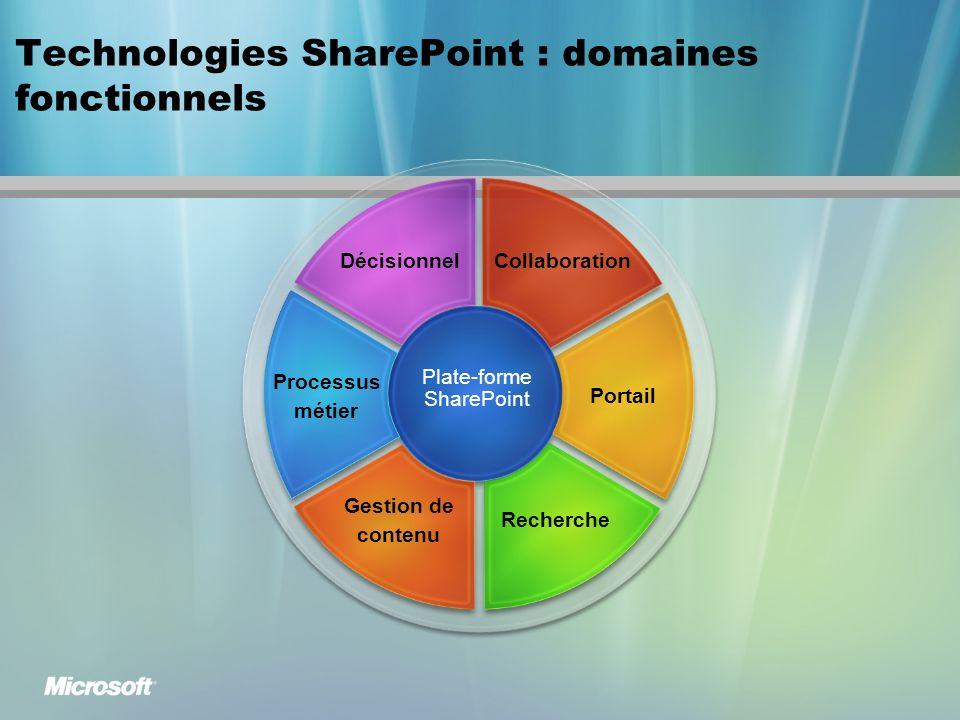 Technologies SharePoint : domaines fonctionnels Plate-forme SharePoint Gestion de contenu Recherche Processus métier Portail DécisionnelCollaboration