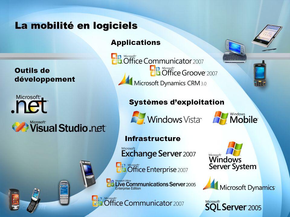 La mobilité en logiciels Outils de développement Applications Systèmes dexploitation Infrastructure