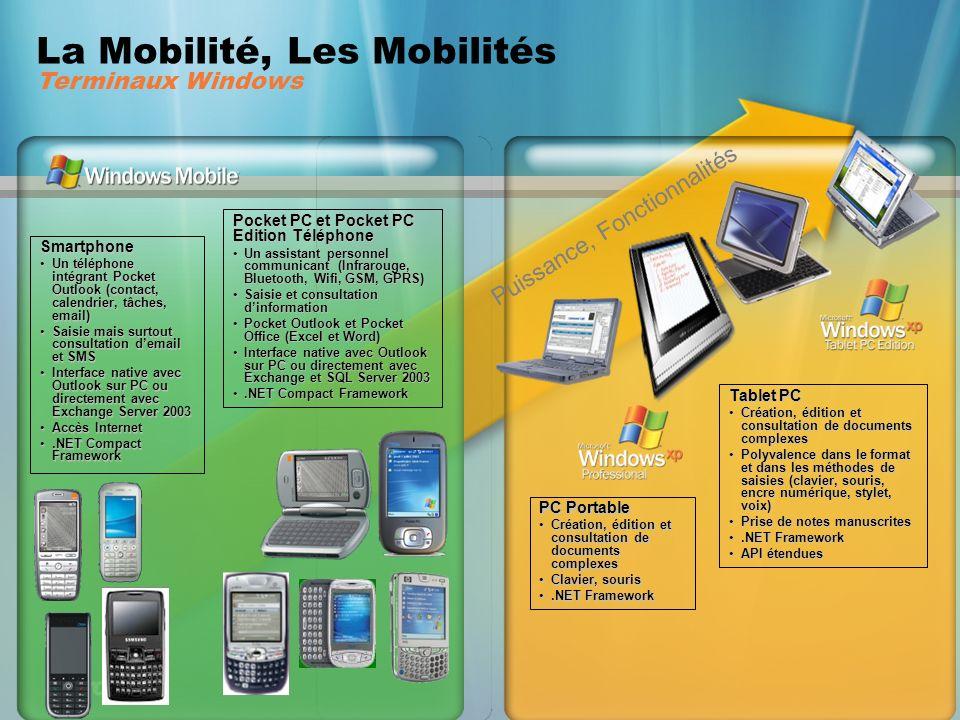 Les terminaux Windows Mobile – les Smartphones France : tous les opérateurs – différents modèles Orange SPV C600 EDGE QTEK 8300 EDGE / Wifi 802.11b QTEK 8310 EDGE / Wifi 802.11b SAMSUNG i320 EDGE HTC S620 HTC S310/ SPV C100 EDGE
