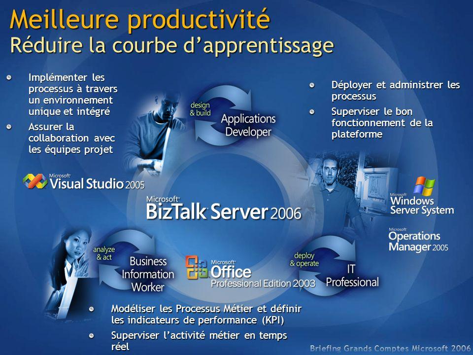 Meilleure productivité Réduire la courbe dapprentissage Modéliser les Processus Métier et définir les indicateurs de performance (KPI) Superviser lact