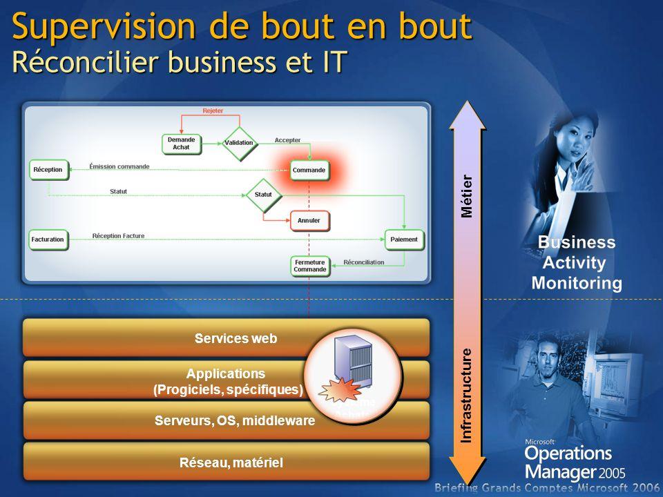Supervision de bout en bout Réconcilier business et IT Services web Réseau, matériel Applications (Progiciels, spécifiques) Serveurs, OS, middleware M
