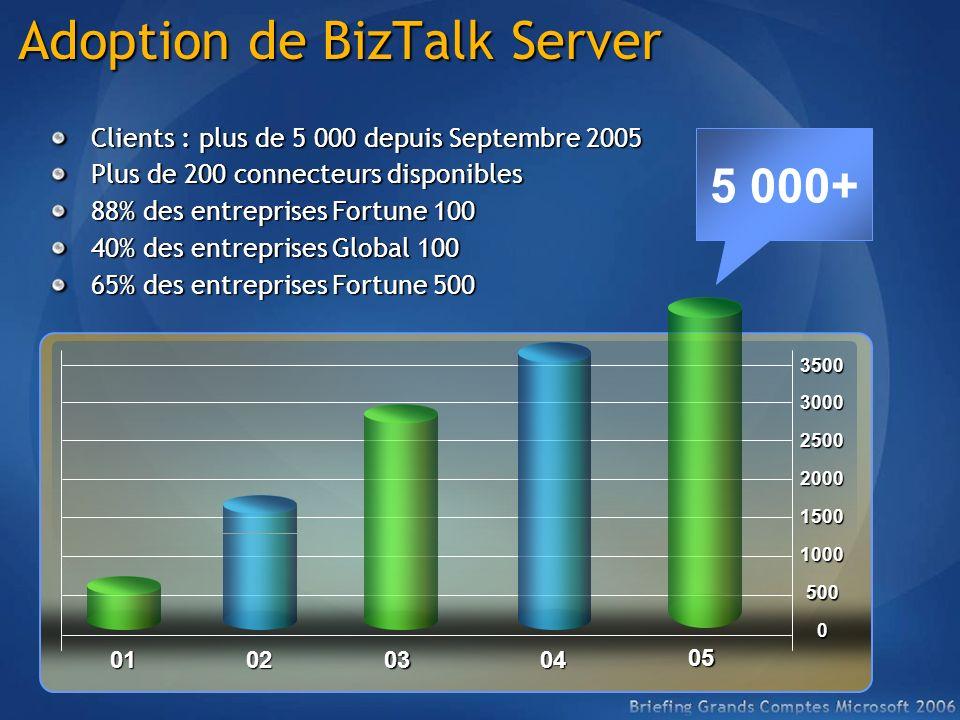 Adoption BizTalk Server Adoption BizTalk Server Lavis des analystes (Meilleur ROI plateforme Intégration) (Intégration Backbone 2005) Source GartnerSource Nucleus Research