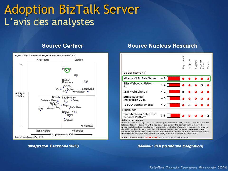 Adoption BizTalk Server Adoption BizTalk Server Lavis des analystes (Meilleur ROI plateforme Intégration) (Intégration Backbone 2005) Source GartnerSo
