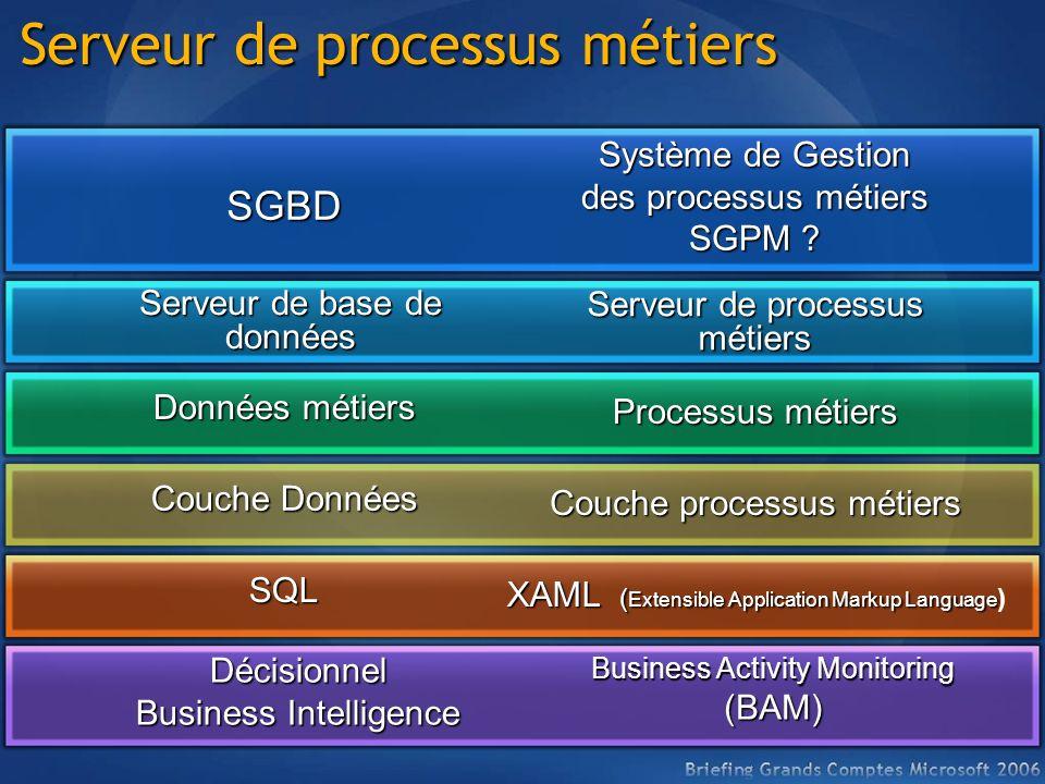 Serveur de processus métiers SGBD Système de Gestion des processus métiers SGPM ? Décisionnel Business Intelligence Business Activity Monitoring (BAM)