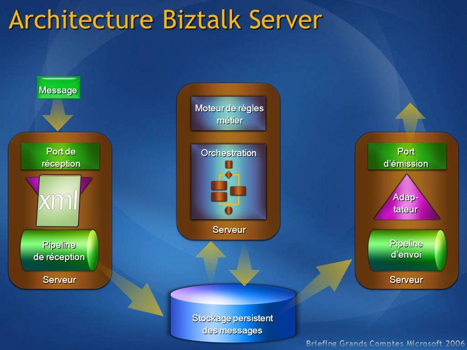 Architecture Biztalk Server Port de réception Adapta- teur Pipeline de réception Portdémission Adap-tateur Stockage persistent des messages ServeurSer