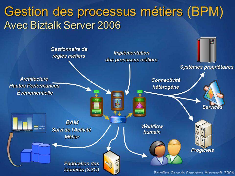 Gestion des processus métiers Gestion des processus métiers (BPM) Avec Biztalk Server 2006 Architecture Hautes Performances Évènementielle Systèmes pr