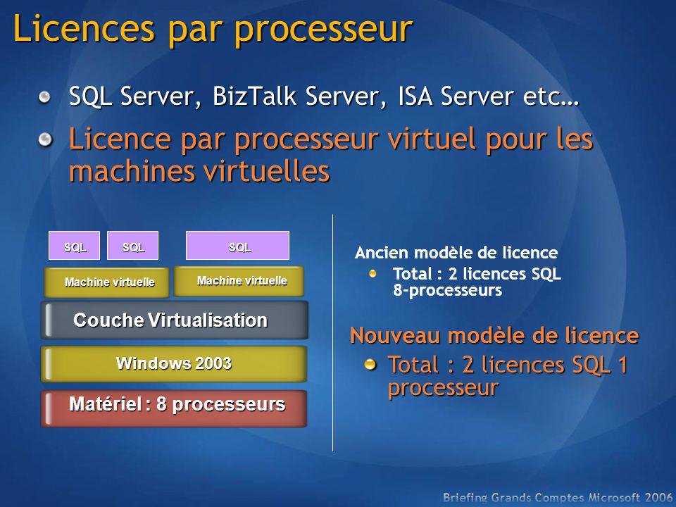 Licences par processeur SQL Server, BizTalk Server, ISA Server etc… Windows 2003 Matériel : 8 processeurs Couche Virtualisation Machine virtuelle SQL