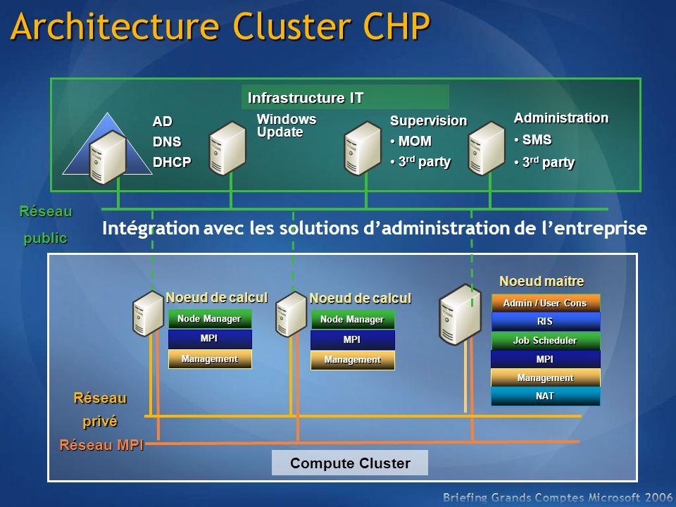 Réseau MPI Réseauprivé Réseaupublic Infrastructure IT Noeud de calcul Noeud maître ADDNSDHCP Windows Update Supervision MOMMOM 3 rd party3 rd party Ad