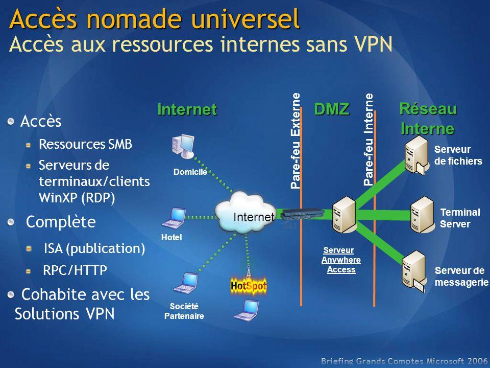 Accès Ressources SMB Serveurs de terminaux/clients WinXP (RDP) Complète ISA (publication) RPC/HTTP Cohabite avec les Solutions VPN Accès nomade univer