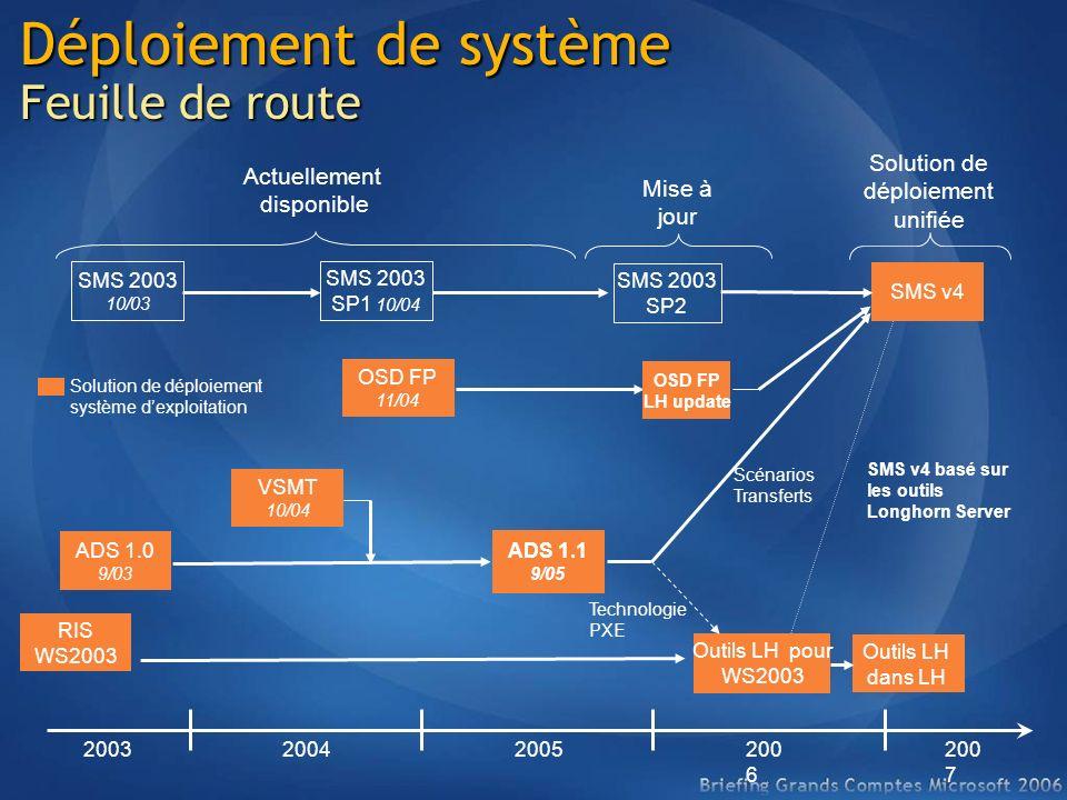 Déploiement de système Feuille de route 200320042005200 6 ADS 1.0 9/03 SMS 2003 10/03 SMS 2003 SP1 10/04 ADS 1.1 9/05 SMS 2003 SP2 OSD FP 11/04 VSMT 1