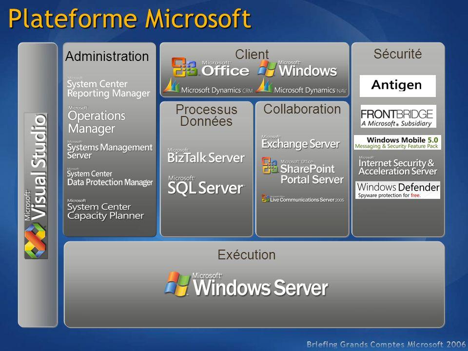 Plateforme Microsoft Client Exécution Sécurité Processus Données Collaboration Administration Collaboration
