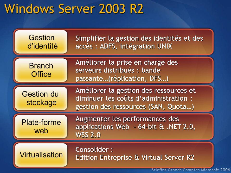 Simplifier la gestion des identités et des accès : ADFS, intégration UNIX Améliorer la prise en charge des serveurs distribués : bande passante…(répli
