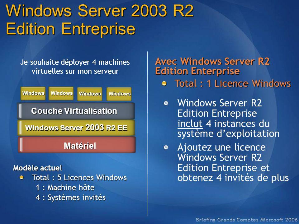 Windows Server 2003 R2 Edition Entreprise Je souhaite déployer 4 machines virtuelles sur mon serveur Modèle actuel Total : 5 Licences Windows Total :