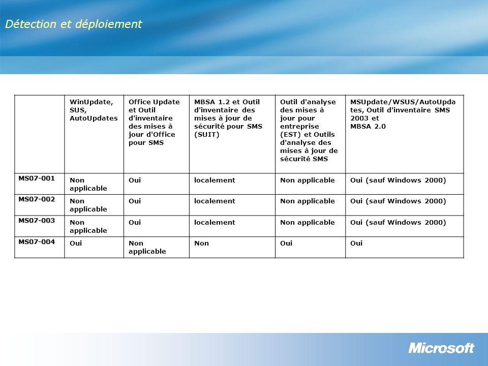Détection et déploiement WinUpdate, SUS, AutoUpdates Office Update et Outil d inventaire des mises à jour d Office pour SMS MBSA 1.2 et Outil d inventaire des mises à jour de sécurité pour SMS (SUIT) Outil d analyse des mises à jour pour entreprise (EST) et Outils d analyse des mises à jour de sécurité SMS MSUpdate/WSUS/AutoUpda tes, Outil d inventaire SMS 2003 et MBSA 2.0 MS07-001 Non applicable OuilocalementNon applicableOui (sauf Windows 2000) MS07-002 Non applicable OuilocalementNon applicableOui (sauf Windows 2000) MS07-003 Non applicable OuilocalementNon applicableOui (sauf Windows 2000) MS07-004 OuiNon applicable NonOui