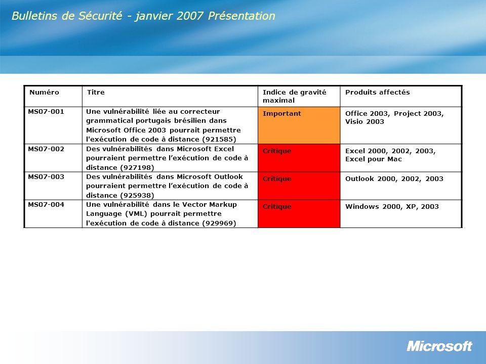 Bulletins de Sécurité - janvier 2007 Présentation NuméroTitreIndice de gravité maximal Produits affectés MS07-001 Une vulnérabilité liée au correcteur grammatical portugais brésilien dans Microsoft Office 2003 pourrait permettre l exécution de code à distance (921585) ImportantOffice 2003, Project 2003, Visio 2003 MS07-002 Des vulnérabilités dans Microsoft Excel pourraient permettre lexécution de code à distance (927198) CritiqueExcel 2000, 2002, 2003, Excel pour Mac MS07-003 Des vulnérabilités dans Microsoft Outlook pourraient permettre lexécution de code à distance (925938) CritiqueOutlook 2000, 2002, 2003 MS07-004Une vulnérabilité dans le Vector Markup Language (VML) pourrait permettre l exécution de code à distance (929969) CritiqueWindows 2000, XP, 2003