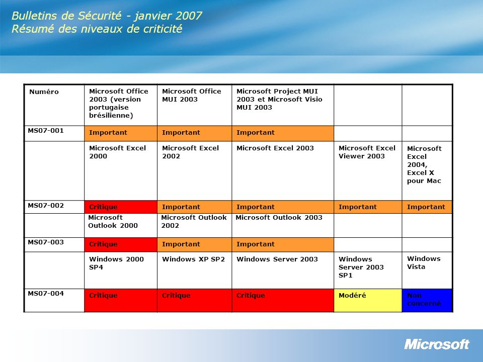 Bulletins de Sécurité - janvier 2007 Résumé des niveaux de criticité NuméroMicrosoft Office 2003 (version portugaise brésilienne) Microsoft Office MUI 2003 Microsoft Project MUI 2003 et Microsoft Visio MUI 2003 MS07-001 Important Microsoft Excel 2000 Microsoft Excel 2002 Microsoft Excel 2003Microsoft Excel Viewer 2003 Microsoft Excel 2004, Excel X pour Mac MS07-002 CritiqueImportant Microsoft Outlook 2000 Microsoft Outlook 2002 Microsoft Outlook 2003 MS07-003 CritiqueImportant Windows 2000 SP4 Windows XP SP2Windows Server 2003Windows Server 2003 SP1 Windows Vista MS07-004 Critique ModéréNon concerné