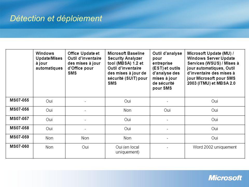 Détection et déploiement Windows Update/Mises à jour automatiques Office Update et Outil d inventaire des mises à jour d Office pour SMS Microsoft Baseline Security Analyzer tool (MBSA) 1.2 et Outil d inventaire des mises à jour de sécurité (SUIT) pour SMS Outil d analyse pour entreprise (EST) et outils d analyse des mises à jour de sécurité pour SMS Microsoft Update (MU) / Windows Server Update Services (WSUS) / Mises à jour automatiques, Outil d inventaire des mises à jour Microsoft pour SMS 2003 (ITMU) et MBSA 2.0 MS07-055 Oui- - MS07-056 Oui-NonOui MS07-057 Oui- - MS07-058 Oui- - MS07-059 Non -Oui MS07-060 NonOuiOui (en local uniquement) -Word 2002 uniquement