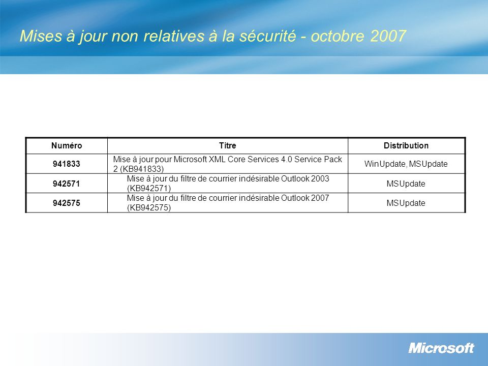 Mises à jour non relatives à la sécurité - octobre 2007 NuméroTitreDistribution 941833 Mise à jour pour Microsoft XML Core Services 4.0 Service Pack 2 (KB941833) WinUpdate, MSUpdate 942571 Mise à jour du filtre de courrier indésirable Outlook 2003 (KB942571) MSUpdate 942575 Mise à jour du filtre de courrier indésirable Outlook 2007 (KB942575) MSUpdate
