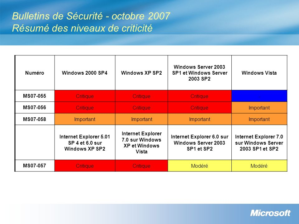 Bulletins de Sécurité - octobre 2007 Résumé des niveaux de criticité NuméroWindows 2000 SP4Windows XP SP2 Windows Server 2003 SP1 et Windows Server 2003 SP2 Windows Vista MS07-055 Critique - MS07-056 Critique Important MS07-058 Important Internet Explorer 5.01 SP 4 et 6.0 sur Windows XP SP2 Internet Explorer 7.0 sur Windows XP et Windows Vista Internet Explorer 6.0 sur Windows Server 2003 SP1 et SP2 Internet Explorer 7.0 sur Windows Server 2003 SP1 et SP2 MS07-057 Critique Modéré