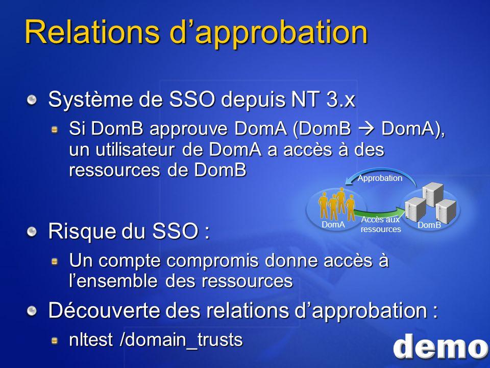 Relations dapprobation Système de SSO depuis NT 3.x Si DomB approuve DomA (DomB DomA), un utilisateur de DomA a accès à des ressources de DomB Risque