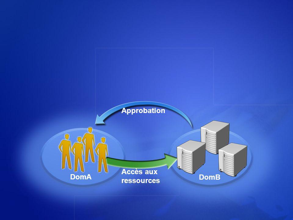 DomA DomB Approbation Accès aux ressources