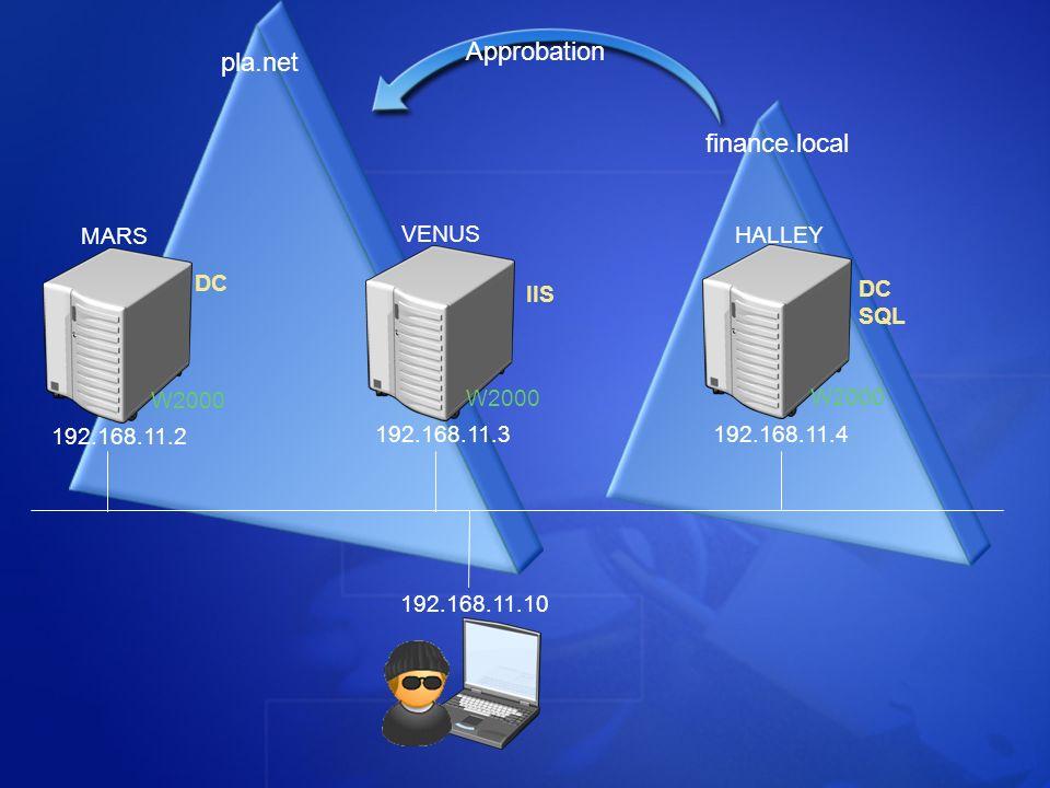 192.168.11.2 192.168.11.3 192.168.11.4 MARS VENUS HALLEY DC IIS DC SQL 192.168.11.10 W2000 pla.net finance.local Approbation