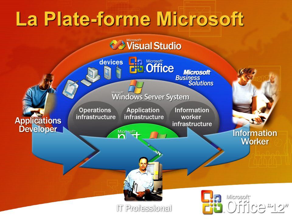 La Plate-forme Microsoft