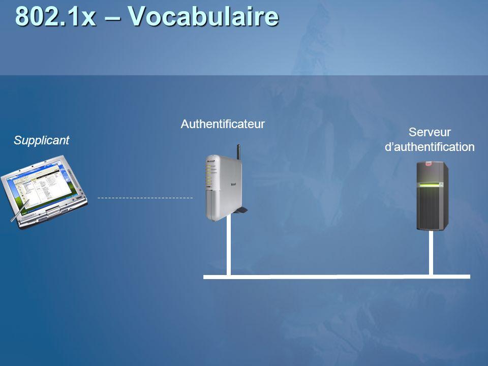 802.1x – Vocabulaire Supplicant Authentificateur Serveur dauthentification