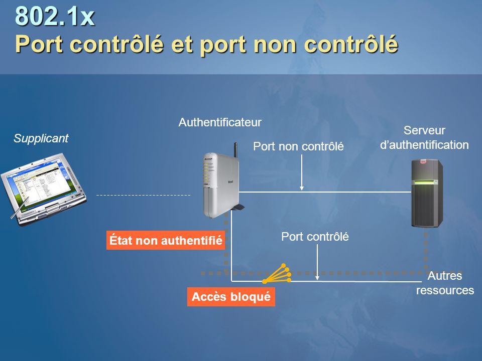 802.1x Port contrôlé et port non contrôlé Supplicant Authentificateur Serveur dauthentification Port non contrôlé Port contrôlé État authentifié Accès