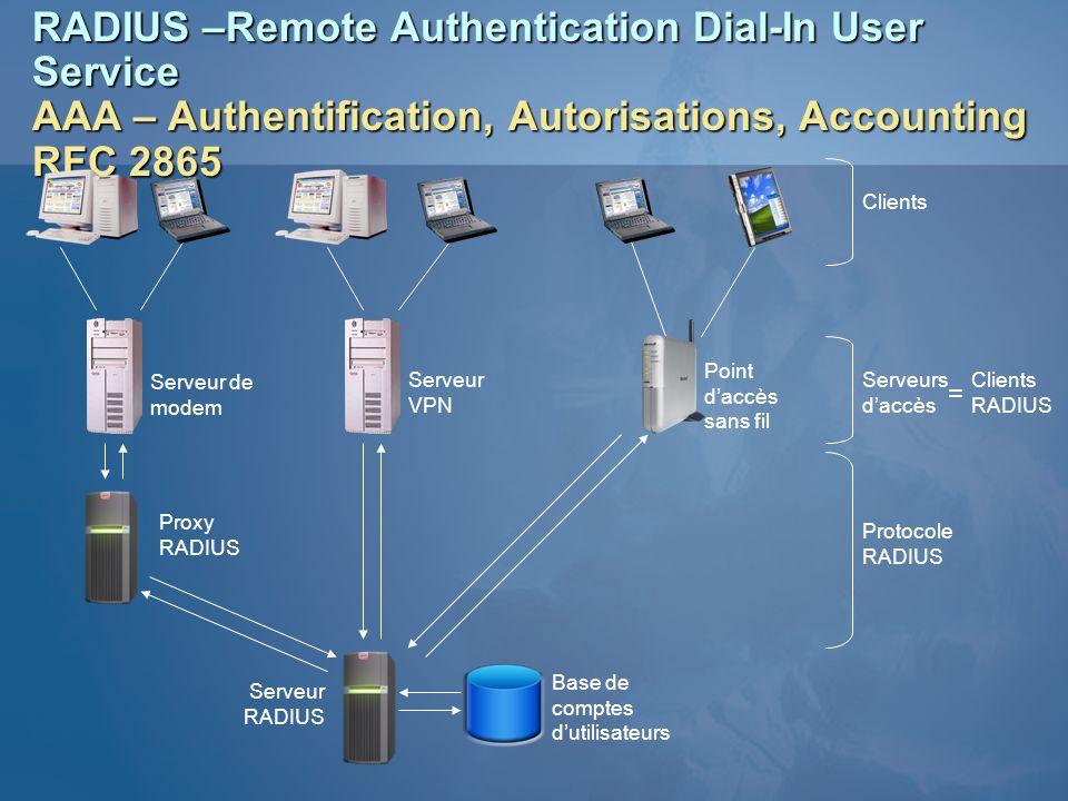 RADIUS –Remote Authentication Dial-In User Service AAA – Authentification, Autorisations, Accounting RFC 2865 Serveur de modem Serveur VPN Point daccè