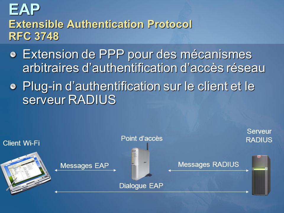 EAP Extensible Authentication Protocol RFC 3748 Extension de PPP pour des mécanismes arbitraires dauthentification daccès réseau Plug-in dauthentifica