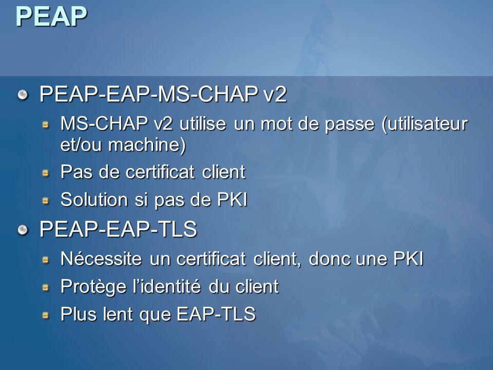 PEAP PEAP-EAP-MS-CHAP v2 MS-CHAP v2 utilise un mot de passe (utilisateur et/ou machine) Pas de certificat client Solution si pas de PKI PEAP-EAP-TLS N