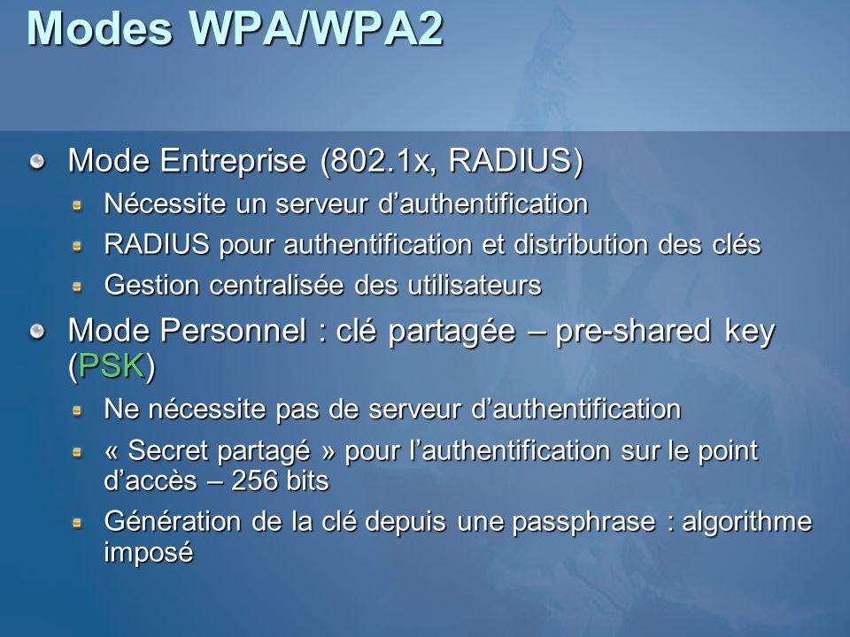 Modes WPA/WPA2 Mode Entreprise (802.1x, RADIUS) Nécessite un serveur dauthentification RADIUS pour authentification et distribution des clés Gestion c