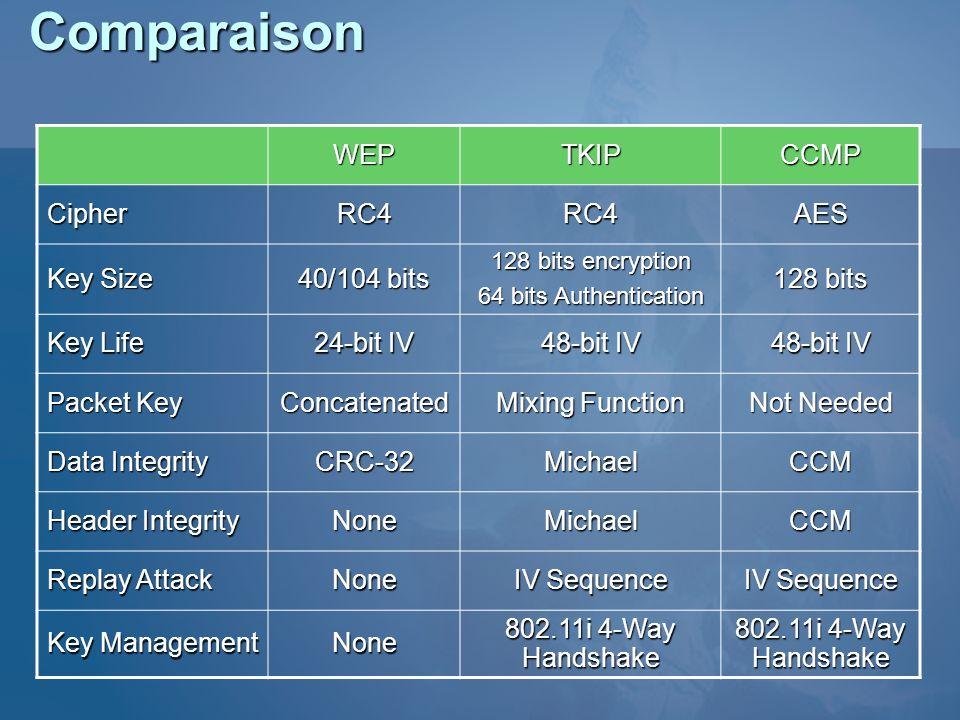 ComparaisonWEPTKIPCCMP CipherRC4RC4AES Key Size 40/104 bits 128 bits encryption 64 bits Authentication 128 bits Key Life 24-bit IV 48-bit IV Packet Ke